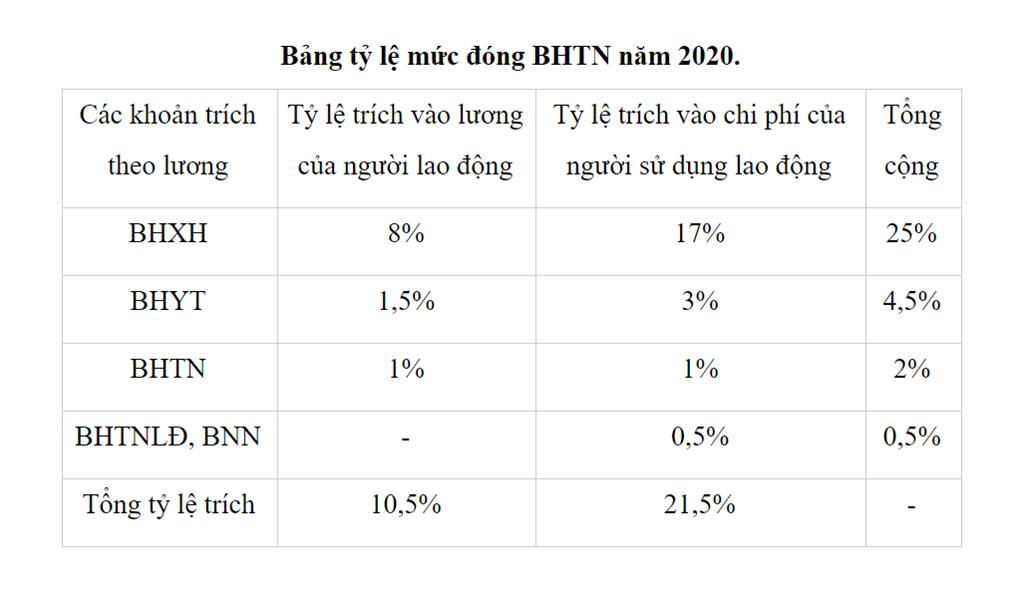 Tỷ lệ mức đóng BHTN năm 2020
