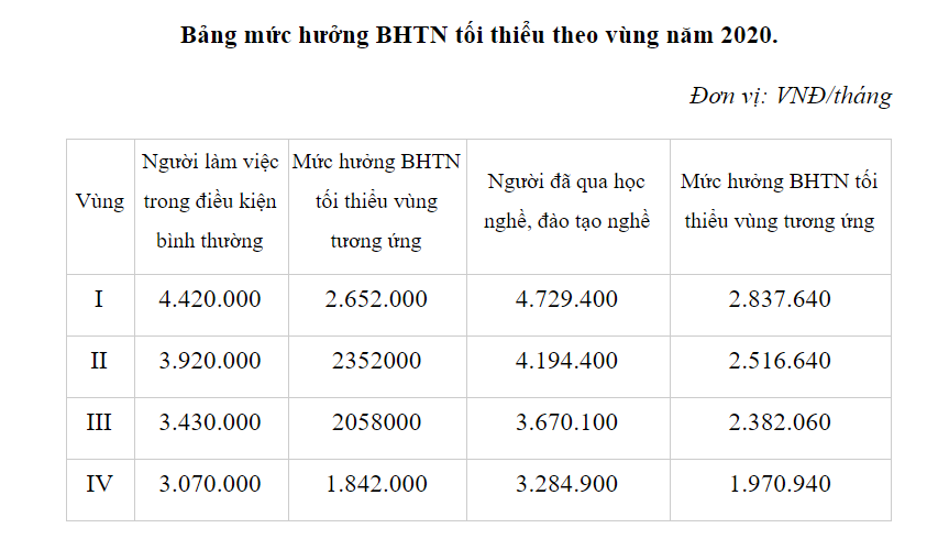 bảng mức hưởng BHTN tối thiểu theo vùng năm 2020