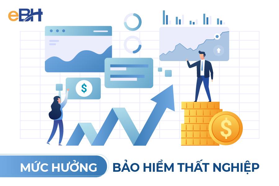 Mức hưởng BHTN hàng tháng bằng 60% mức bình quân tiền lương tháng