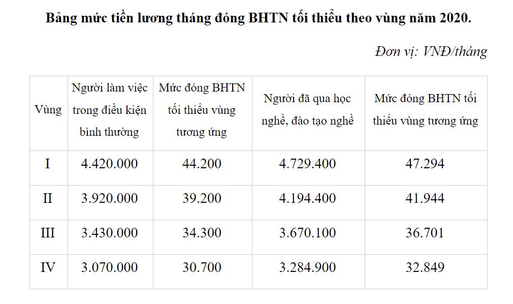 Mức tiền lương tháng đóng BHXH tối thiểu của người lao động