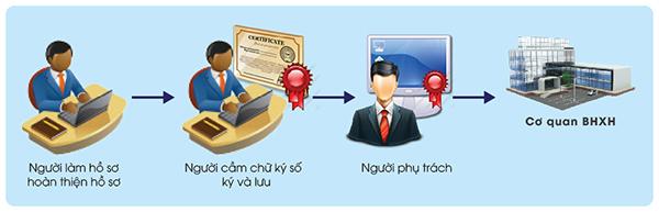 Khai bảo hiểm xã hội điện tử - ảnh 2